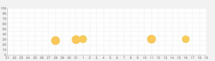 リバーシ - ゲームの王様リバーシの話題指数グラフ(8月19日(月))