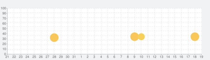 Cultist Simulatorの話題指数グラフ(1月19日(日))