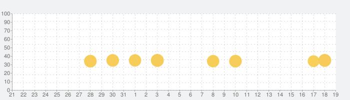 アンパンマンとこれ なあに?|赤ちゃん・幼児向け無料知育アプリの話題指数グラフ(1月19日(日))