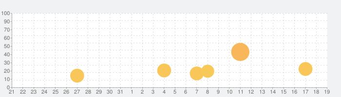ユー・マスト・ビルド・ア・ボートの話題指数グラフ(11月19日(火))