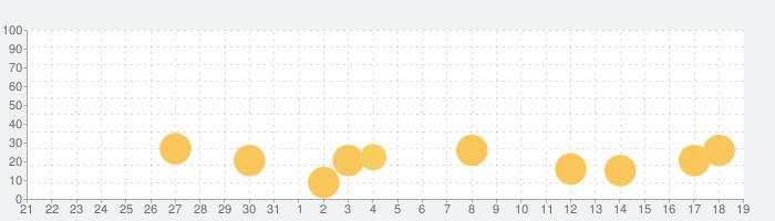 おわかれのほしの話題指数グラフ(1月19日(日))