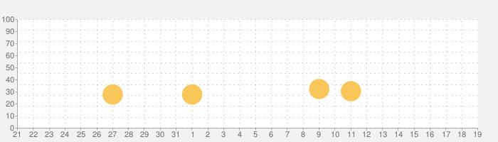 RAYFORCEの話題指数グラフ(8月19日(月))