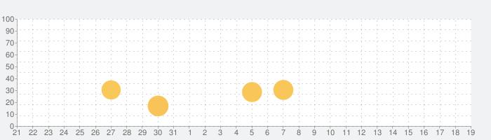 アイドルコネクト-AsteriskLive- ADV Edition Vol.01の話題指数グラフ(8月19日(月))
