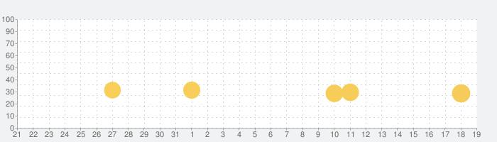 にゃんこ大泥棒の話題指数グラフ(1月19日(日))