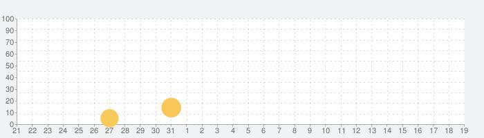 フォーゴットン・アンの話題指数グラフ(9月19日(木))