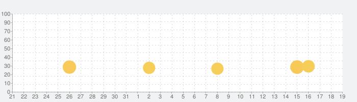 ペットレスキューの話題指数グラフ(11月19日(火))