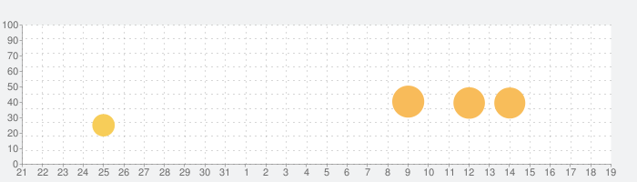 Temple Run 2の話題指数グラフ(8月19日(月))
