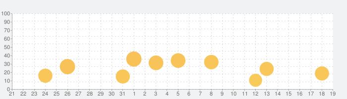 Pixlr フォトエディタの話題指数グラフ(9月19日(木))