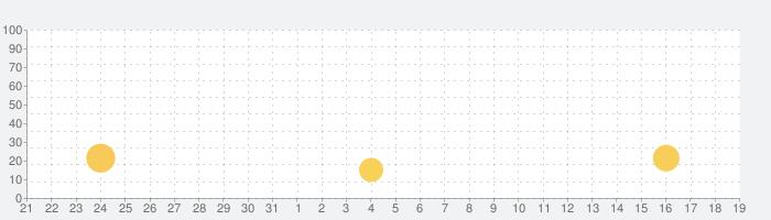Deep Town: Mining Factoryの話題指数グラフ(8月19日(月))