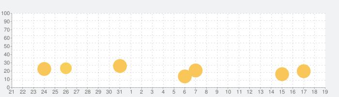 シヴィライゼーションウォー:文明戦争の話題指数グラフ(9月19日(木))