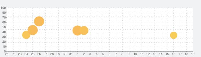ガール・カフェ・ガンの話題指数グラフ(1月19日(日))
