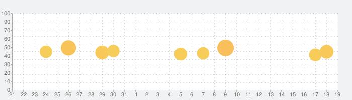 FaceApp - AI表情エディタの話題指数グラフ(11月19日(火))