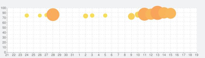 ミニオンラッシュの話題指数グラフ(8月19日(月))