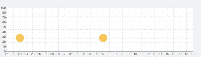 スーパーマイナー:鉱夫の育成の話題指数グラフ(8月19日(月))