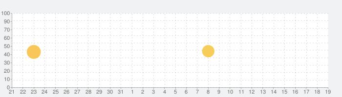 Huji Camの話題指数グラフ(8月19日(月))
