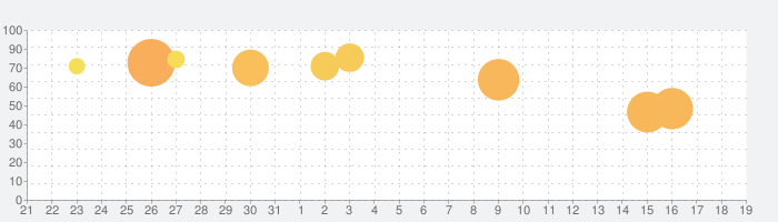 Cool Goal!の話題指数グラフ(11月19日(火))