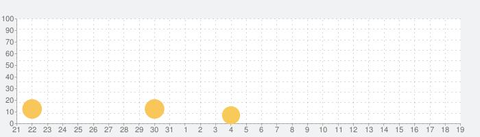 脱出ゲーム Chocolatの話題指数グラフ(8月19日(月))