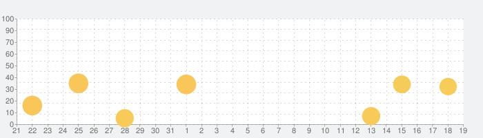 Toca Life: Vacationの話題指数グラフ(9月19日(木))