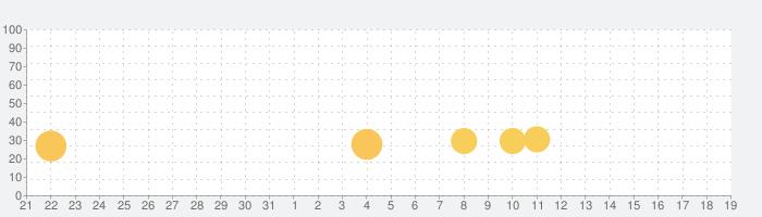 モリにゃんの話題指数グラフ(9月19日(木))