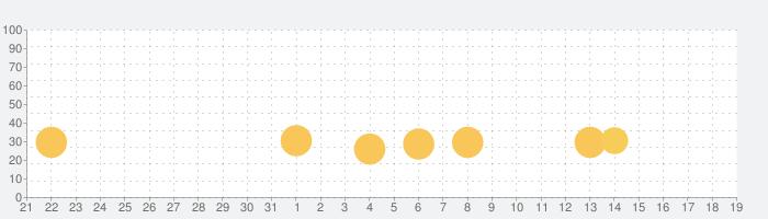 ミスティックガーディアン VIP : レトロ風アクションRPGの話題指数グラフ(9月19日(木))