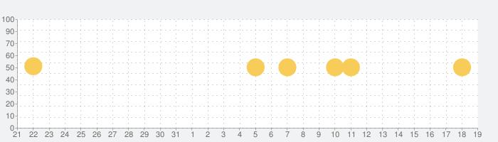 ツイキャス・ライブの話題指数グラフ(1月19日(日))