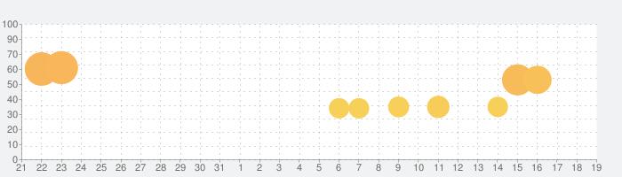 Bridge Constructor Portalの話題指数グラフ(1月19日(日))