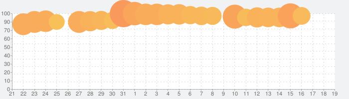 ウッディーパズル (Woody ™ Block Puzzle)の話題指数グラフ(8月19日(月))