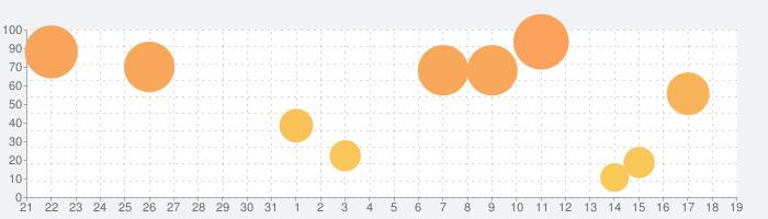 漢字検定・漢検漢字トレーニングDXの話題指数グラフ(11月19日(火))