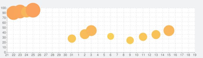 Machinarium  (マシナリウム)の話題指数グラフ(11月19日(火))