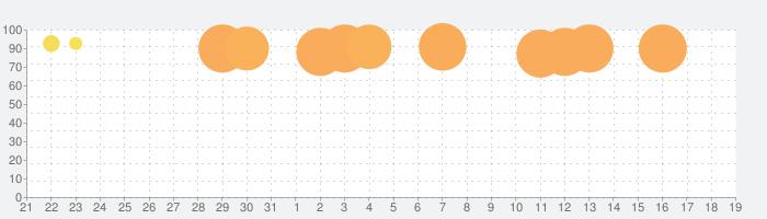 Human Resource Machine (ヒューマン・リソース・マシン)の話題指数グラフ(6月19日(水))