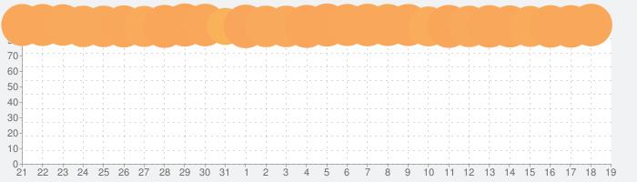 リネージュ2 レボリューションの話題指数グラフ(1月19日(日))