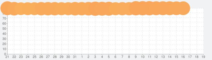 ドラゴンクエストVI 幻の大地の話題指数グラフ(8月19日(月))