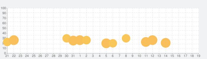 ブレイブ フロンティア ローグストーリーの話題指数グラフ(6月19日(水))
