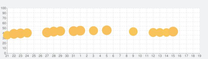 クッキングマッドネス-料理ゲームの話題指数グラフ(8月19日(月))