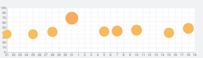 Dark Echoの話題指数グラフ(9月19日(木))
