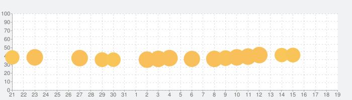 うたドン!の話題指数グラフ(8月19日(月))
