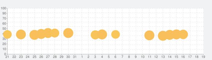スヌーピーのまちがい探しの話題指数グラフ(6月19日(水))