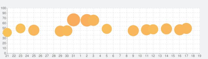 Happy Color™ – 数字で塗り絵。数字で色ぬりえの話題指数グラフ(1月19日(日))