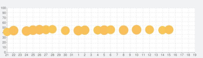 空気読み。2[無料版]  - KY度診断 - 暇つぶしゲームの話題指数グラフ(8月19日(月))