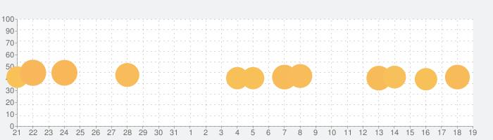 隠れん坊 オンラインの話題指数グラフ(8月19日(月))