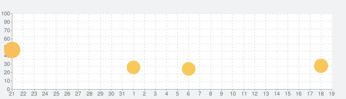 シュール水槽の話題指数グラフ(11月19日(火))