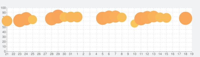 Google ドライブ - 安全なオンライン ストレージの話題指数グラフ(11月19日(火))