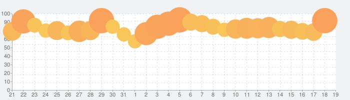 少年ジャンプ+ 人気漫画が読める雑誌アプリの話題指数グラフ(8月19日(月))