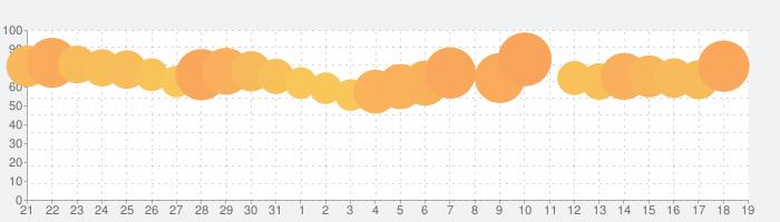 クラシル - レシピ動画で料理がおいしく作れるの話題指数グラフ(8月19日(月))