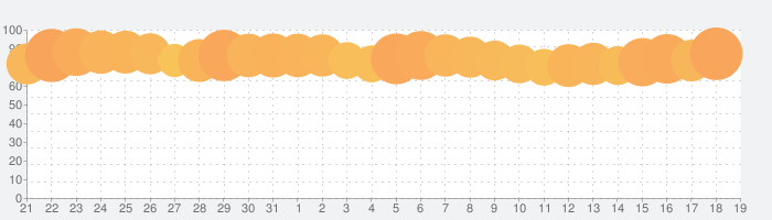 Google 翻訳の話題指数グラフ(8月19日(月))