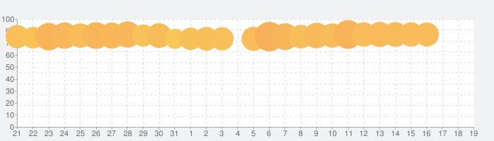 スヌーピー ドロップスの話題指数グラフ(8月19日(月))