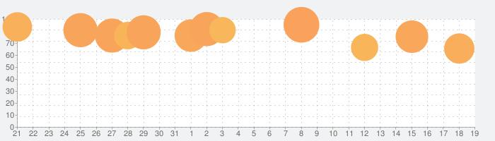 D×2 真・女神転生 リベレーション【戦略バトルRPG】の話題指数グラフ(8月19日(月))