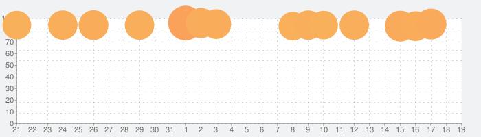Netflixの話題指数グラフ(11月19日(火))