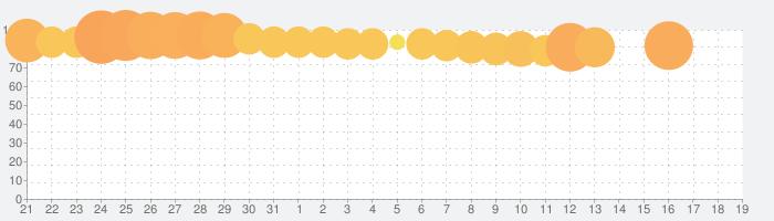 剣が刻の話題指数グラフ(11月19日(火))