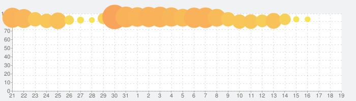 暴走列伝 単車の虎~ヤンキー&不良のガチンコ喧嘩バトルゲーム~の話題指数グラフ(6月19日(水))